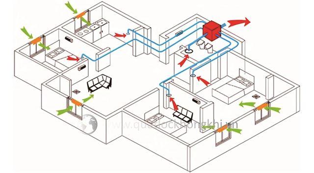 Cung cấp cho bạn những hiểu biết sơ bộ về hệ thống không khí trong lành...
